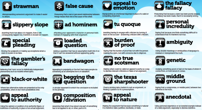 Image result for fallacies